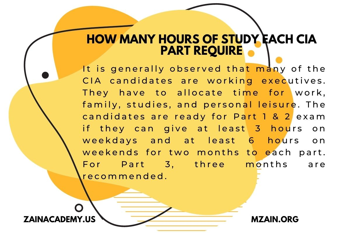 How many hours of study each CIA Part require